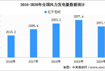 2020年中国风力发电行业分析:风电装机规模持续扩大(附图表)