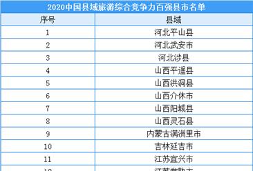 2020年中国县域旅游综合竞争力百强县市榜单