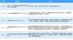 2020年中國場內專用機動車輛行業最新政策匯總一覽(圖)