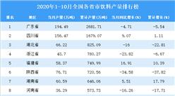 2020年1-10月全國各省市飲料產量排行榜
