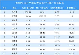 2020年10月全国各省市化学纤维产量排行榜