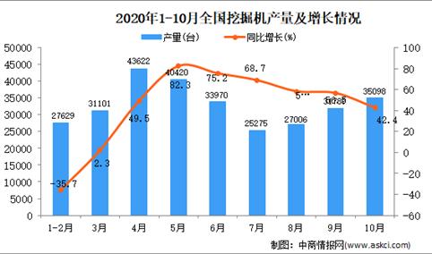 2020年1-10月中国挖掘机产量数据统计分析