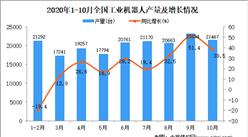 2020年1-10月中国工业机器人产量数据统计分析