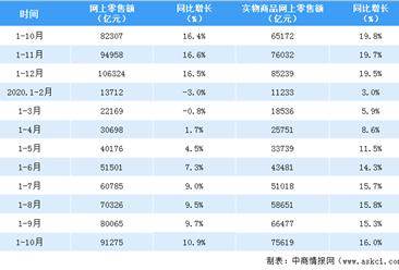 2020年1-10月全国网络零售市场分析:网上零售额同比增长10.9%
