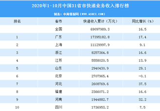 2020年1-10月中国31省市快递业务收入排行榜