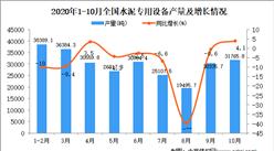 2020年1-10月中国水泥专用设备产量数据统计分析