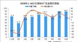 2020年1-10月中国SUV产量数据统计分析