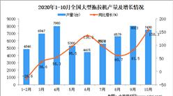 2020年1-10月中国大型拖拉机产量数据统计分析