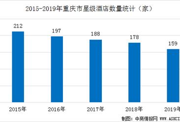 2020年重庆市星级酒店经营数据统计分析(附数据图)