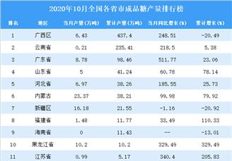 2020年10月全国各省市成品糖产量排行榜