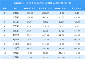 2020年1-10月全国各省市编织洗衣机产量排行榜