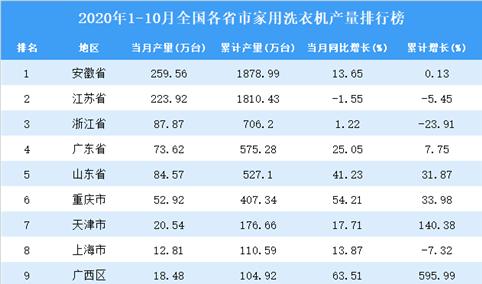 2020年1-10月全国各省市家用洗衣机产量排行榜