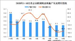 2020年10月北京市机制纸及纸板产量数据统计分析