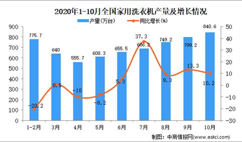 2020年1-10月中国家用洗衣机产量数据统计分析