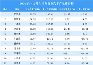 2020年1-10月全国各省市汽车产量排行榜