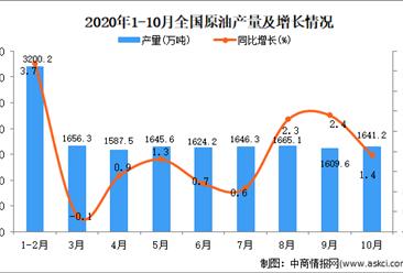 2020年1-10月中国原油产量数据统计分析
