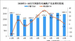2020年1-10月中國彩色電視機產量數據統計分析