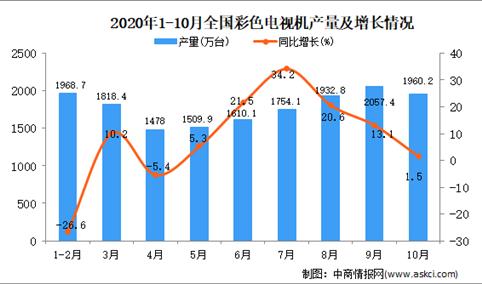 2020年1-10月中国彩色电视机产量数据统计分析