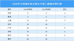 2020年全球城市綜合排名中國上榜城市排行榜