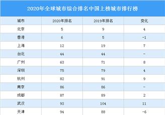 2020年全球城市综合排名中国上榜城市排行榜