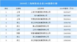 2020长三角制造业企业100强排行榜(附完整榜单)