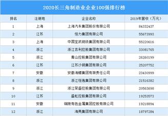 2020長三角制造業企業100強排行榜(附完整榜單)