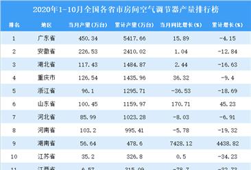 2020年1-10月全国各省市空调产量排行榜