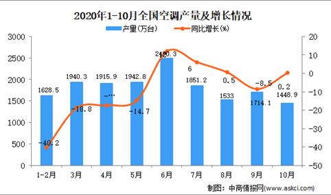 2020年1-10月中国空调产量数据统计分析