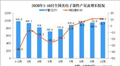 2020年1-10月中國光電子器件產量數據統計分析