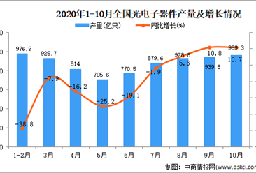 2020年1-10月中国光电子器件产量数据统计分析