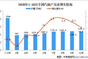 2020年1-10月中国汽油产量数据统计分析