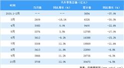 10月汽车行业零售额达3708亿元  同比增长12%(附数据表)