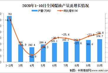 2020年1-10月中国煤油产量数据统计分析