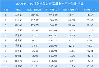 2020年1-10月全国各省市编织电冰箱产量排行榜
