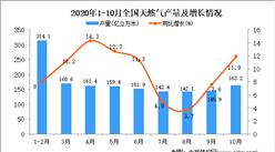 2020年1-10月中国天然气产量数据统计分析