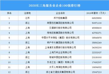 2020长三角服务业企业100强排行榜(附完整榜单)