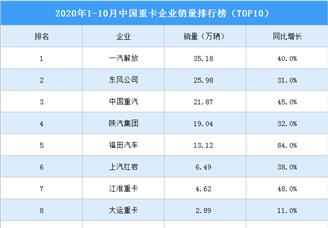 2020年1-10月中国重卡企业销量排行榜(TOP10)
