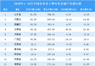 2020年1-10月全国各省市十种有色金属产量排行榜