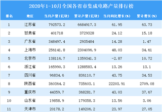 2020年1-10月全国各省市集成电路产量排行榜