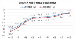 2020年10月我国消费需求逐步回暖  市场销售持续上升(图)