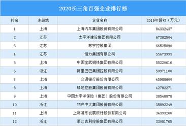 2020长三角百强企业排行榜(附完整榜单)