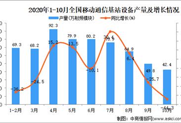 2020年1-10月中国移动通信基站设备产量数据统计分析