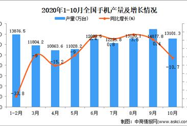2020年1-10月中国手机产量数据统计分析