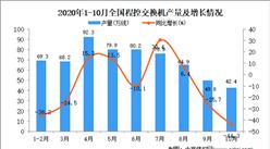2020年1-10月中国程控交换机产量数据统计分析