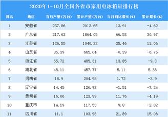 2020年1-10月全国各省市家用电冰箱产量排行榜