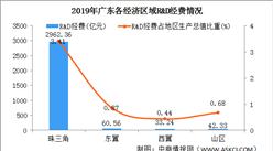2019年廣東科研經費投入情況分析:6城R&D經費支出超過百億(圖)