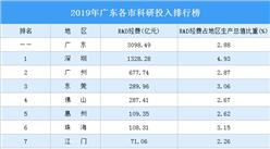 2019年廣東各市科研投入排行榜:深圳珠海東莞投入強度大(圖)