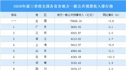 2020年前三季度全國各省市公共預算收入排行榜:廣東等9省市正增長(圖)