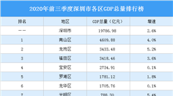 2020年前三季度深圳市各區GDP排行榜:光明龍崗鹽田GDP增速超5%(圖)