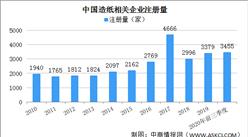 造纸行业迎来涨价潮 前三季度我国造纸企业注册量同比增长39.8%(图)